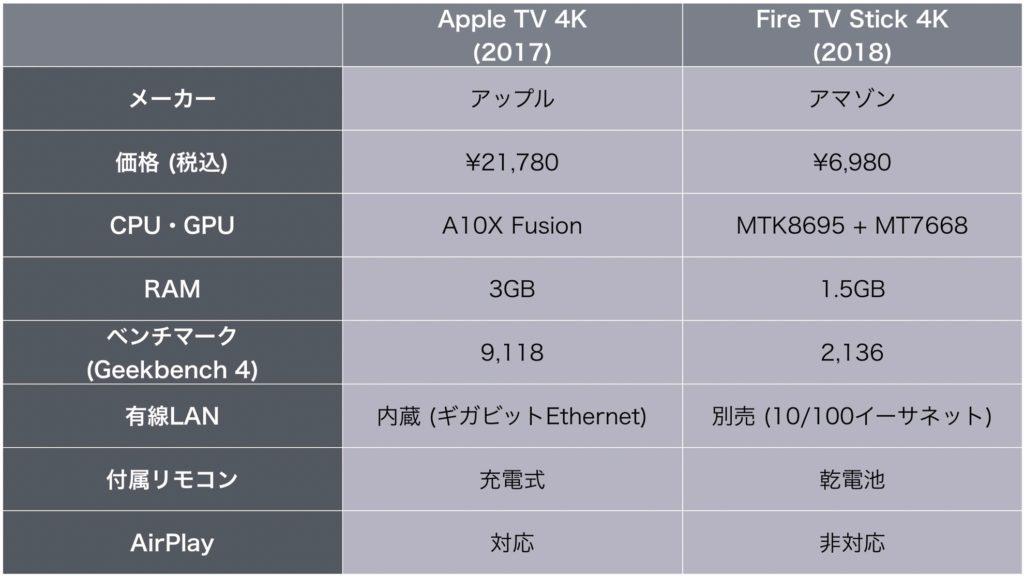 Apple TV Fire TV 比較