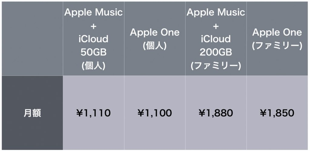 Apple One 料金比較