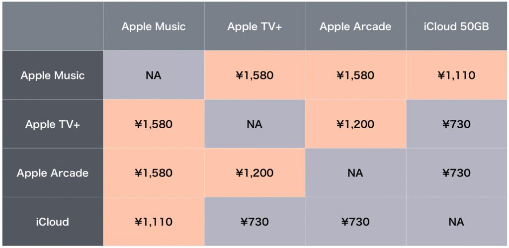 Apple Music Apple TV+ Apple Arcade iCloud 料金